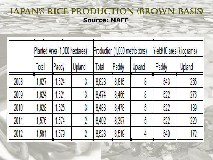 Japan's Rice Production (Brown Basis)