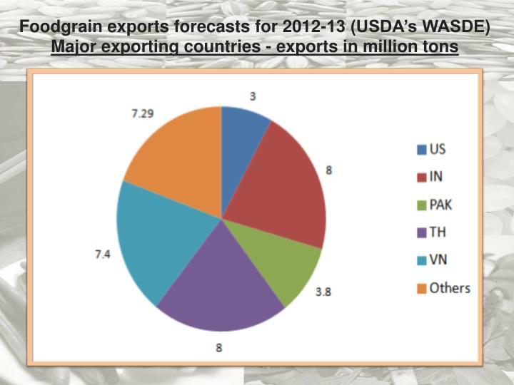 Foodgrain exports forecasts for 2012-13 (USDA's WASDE)