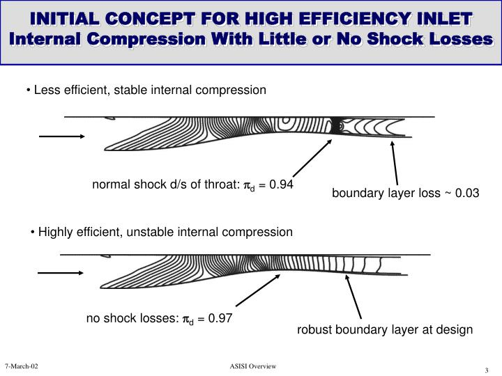 Initial concept for high efficiency inlet internal compression with little or no shock losses