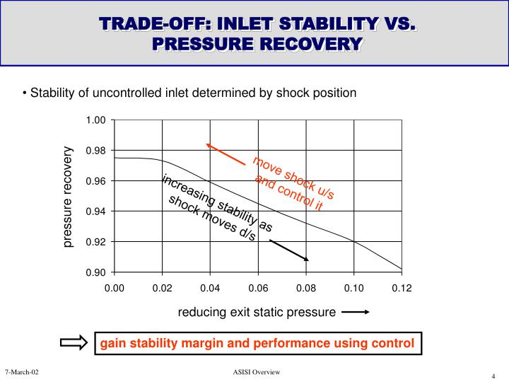 TRADE-OFF: INLET STABILITY VS. PRESSURE RECOVERY