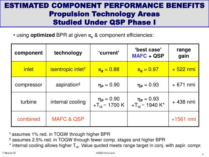 ESTIMATED COMPONENT PERFORMANCE BENEFITS