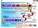 eurisol layout