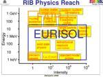 rib physics reach