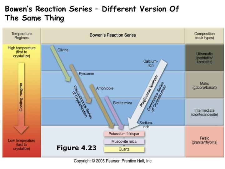 Bowen's Reaction Series – Different Version Of The Same Thing