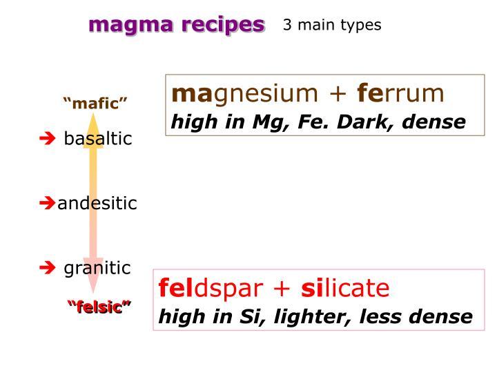 magma recipes