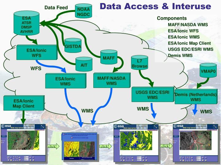 Data access interuse