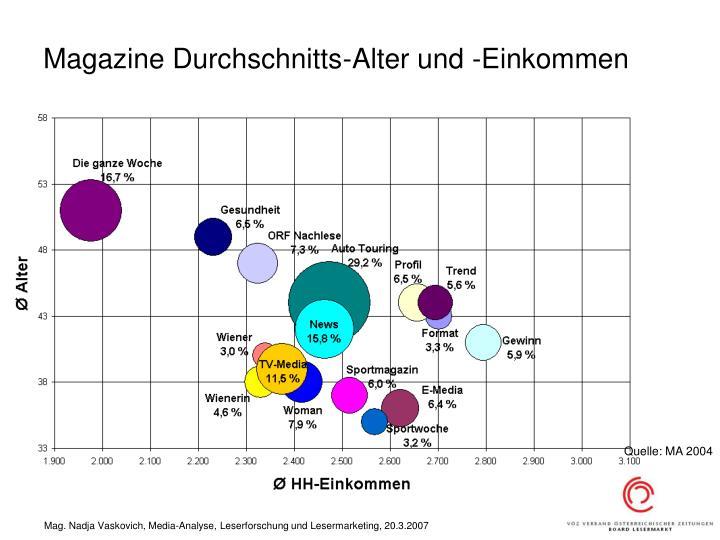 Magazine Durchschnitts-Alter und -Einkommen