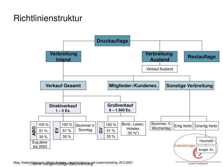 Richtlinienstruktur