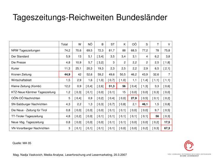 Tageszeitungs-Reichweiten Bundesländer