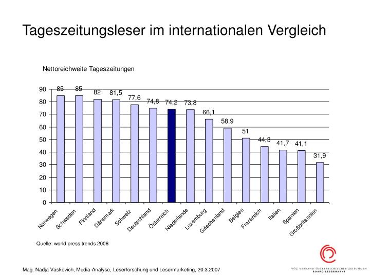 Tageszeitungsleser im internationalen Vergleich