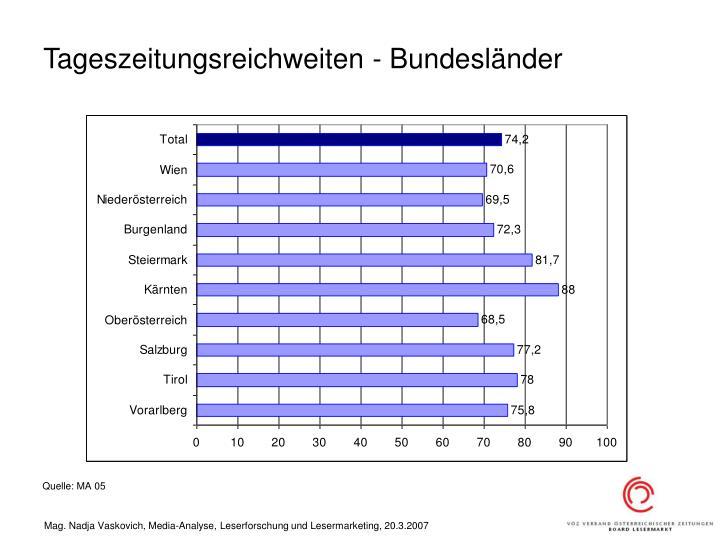 Tageszeitungsreichweiten - Bundesländer