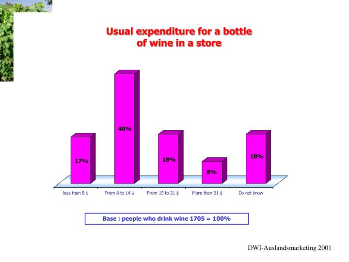 Usual expenditure for a bottle
