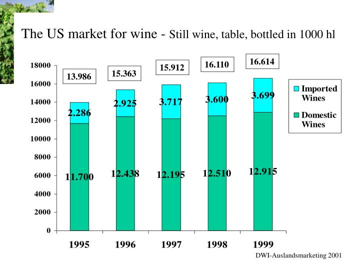 The us market for wine still wine table bottled in 1000 hl
