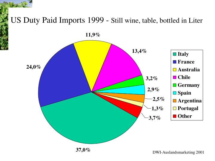 Us duty paid imports 1999 still wine table bottled in liter