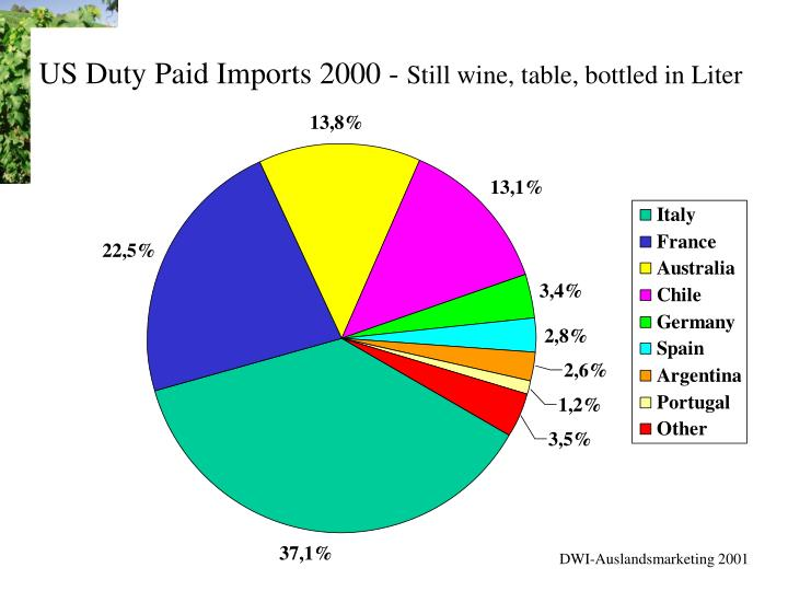 Us duty paid imports 2000 still wine table bottled in liter
