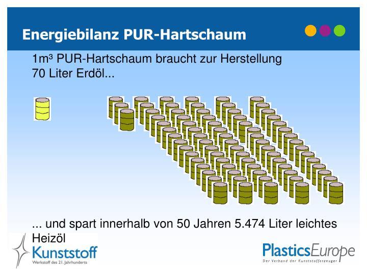 Energiebilanz PUR-Hartschaum
