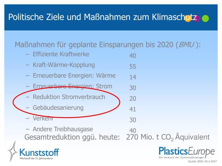 Politische Ziele und Maßnahmen zum Klimaschutz