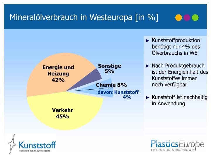 Mineralölverbrauch in Westeuropa [in %]