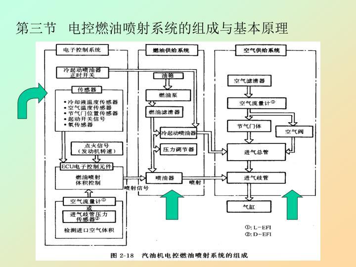 第三节   电控燃油喷射系统的组成与基本原理