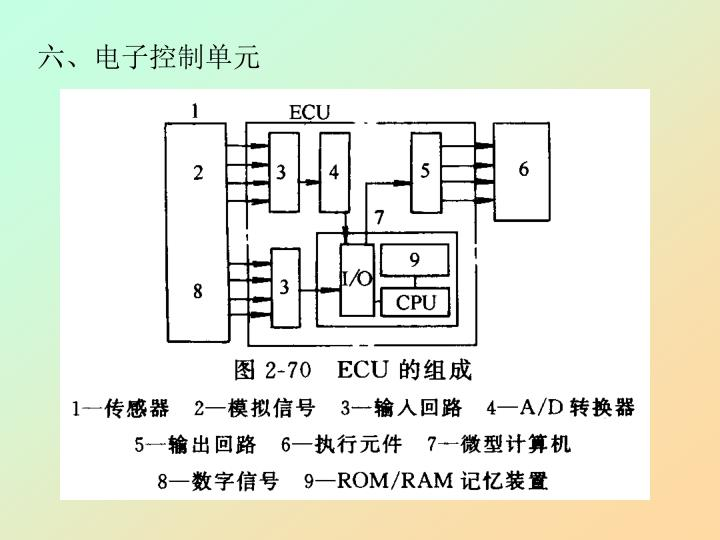 六、电子控制单元