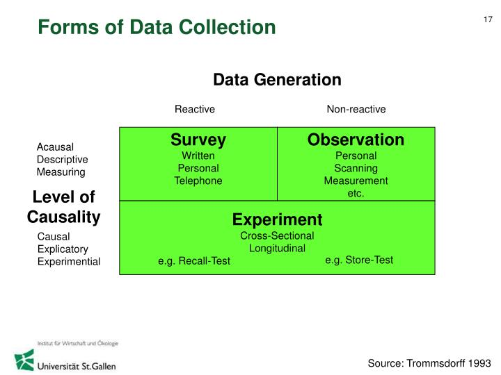 Forms of Data Collection