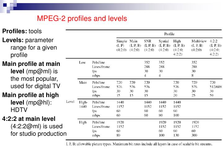 MPEG-2 profiles and levels