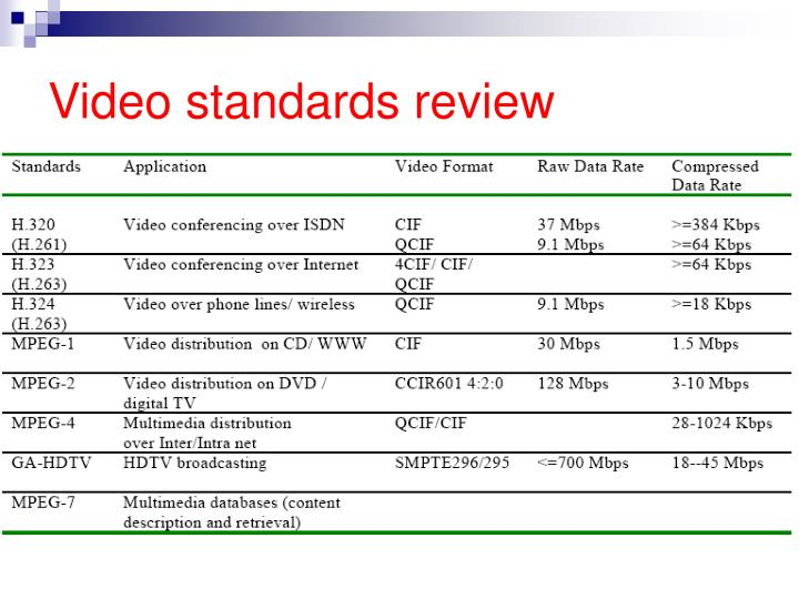 Video standards review