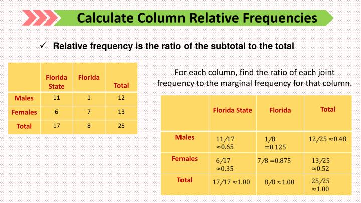 Calculate Column Relative Frequencies