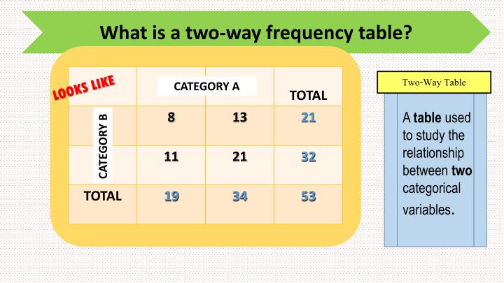 What is a two-way frequency table?