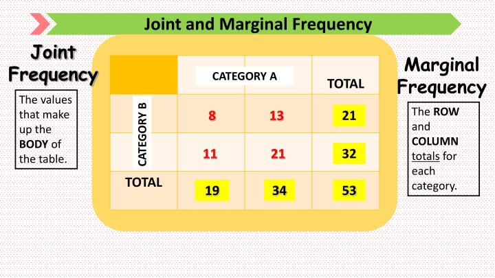 Joint and Marginal Frequency