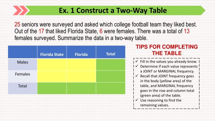 Ex. 1 Construct a Two-Way Table