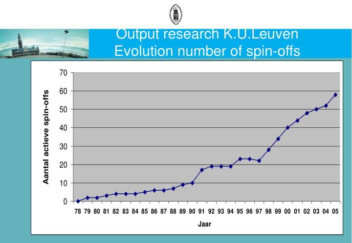 Output research K.U.Leuven