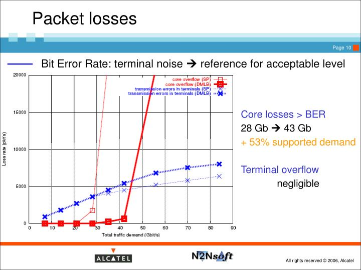 Packet losses