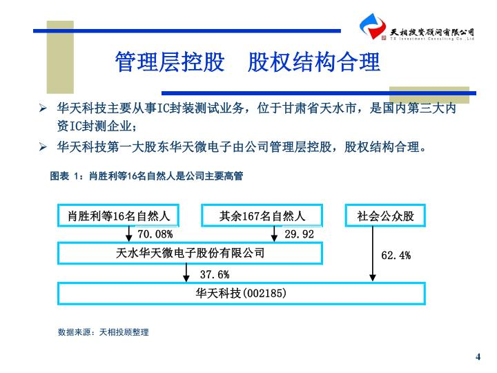 管理层控股  股权结构合理