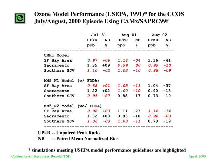 Ozone Model Performance (USEPA, 1991)* for the CCOS