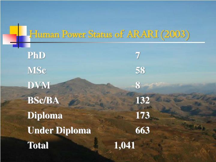Human Power Status of ARARI (2003)