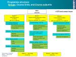 programme structure groups course units and course subunits