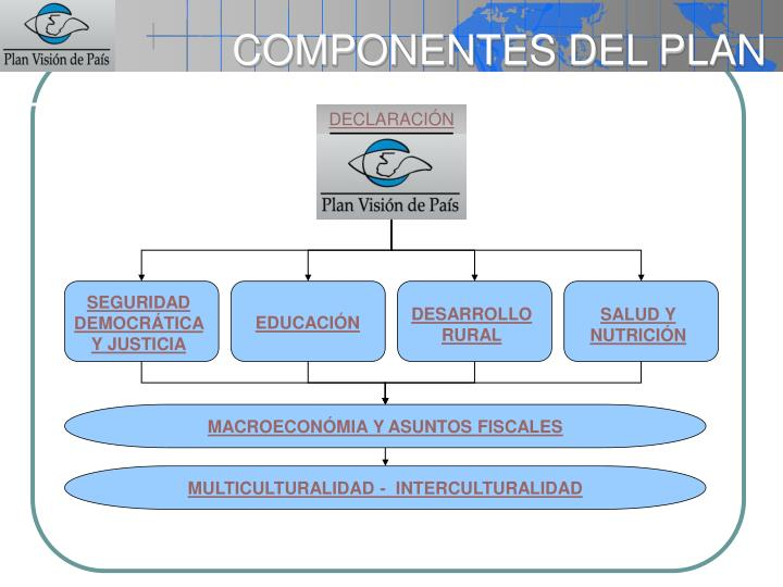 Componentes del plan