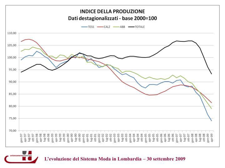 L'evoluzione del Sistema Moda in Lombardia – 30 settembre 2009