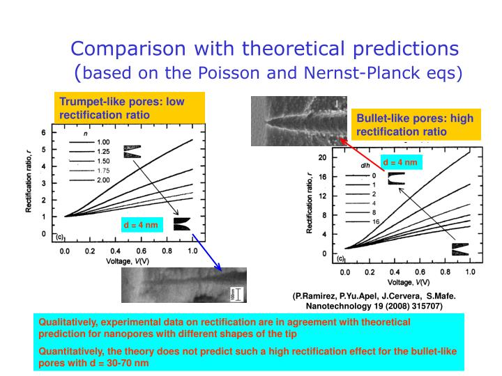 Comparison with theoretical predictions
