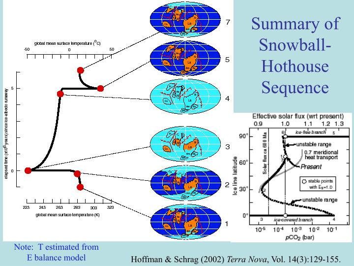Summary of Snowball-Hothouse Sequence