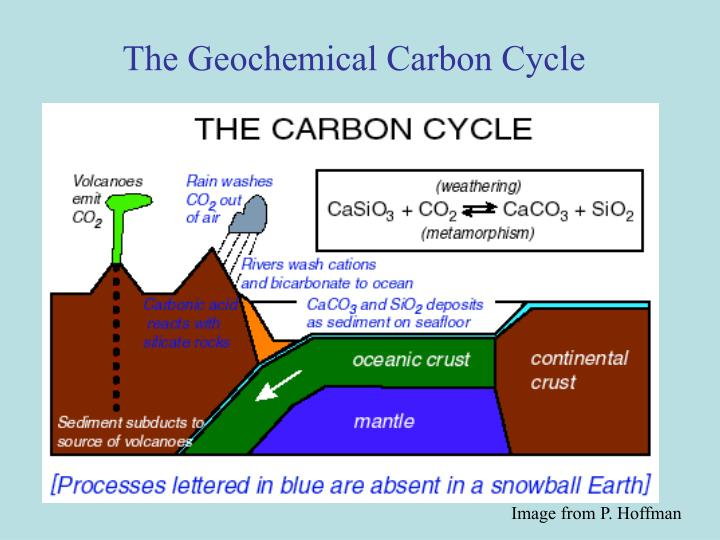 The Geochemical Carbon Cycle