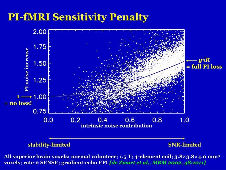 PI-fMRI Sensitivity Penalty