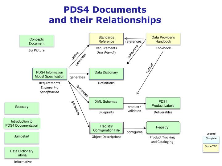 PDS4 Documents