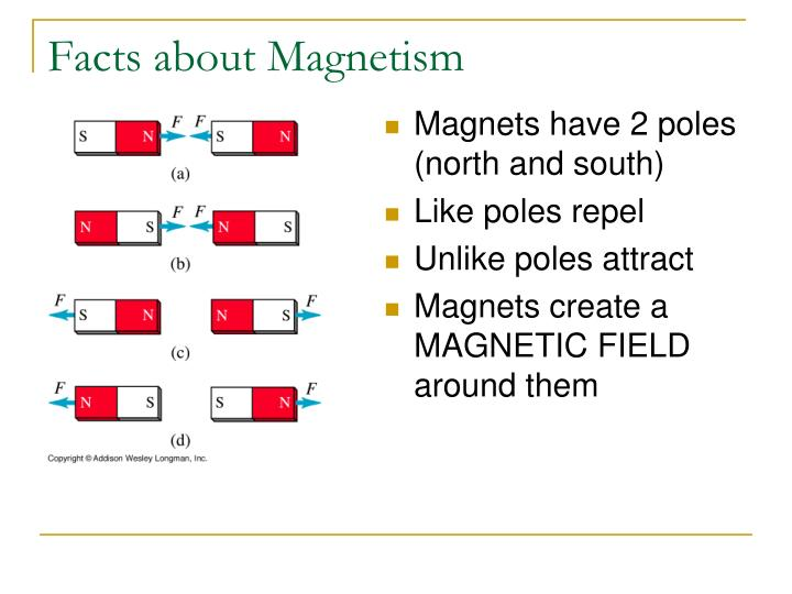 Facts about magnetism
