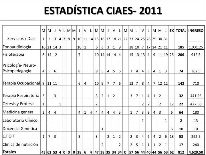 ESTADÍSTICA CIAES- 2011