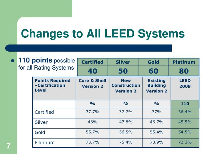 Changes to All LEED Systems