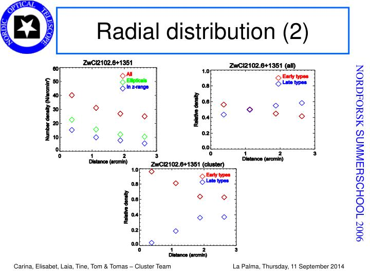 Radial distribution (2)