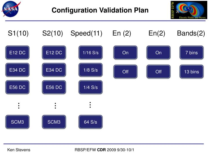 Configuration Validation Plan