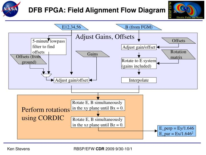 DFB FPGA: Field Alignment Flow Diagram